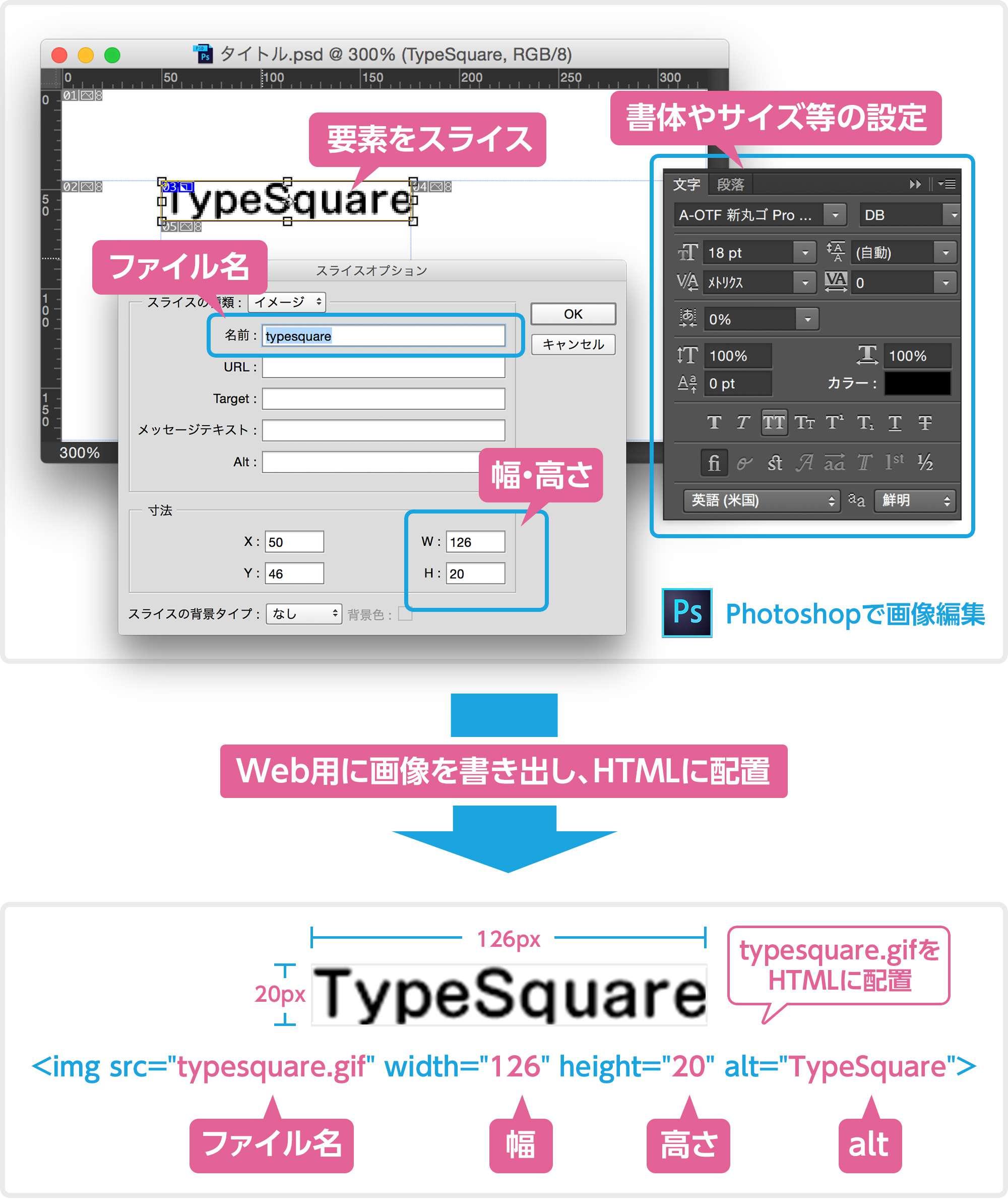 画像文字の制作の流れ。もし修正が入った場合、たった1文字変更するだけであっても、数多くの作業をこなさなければなりません。